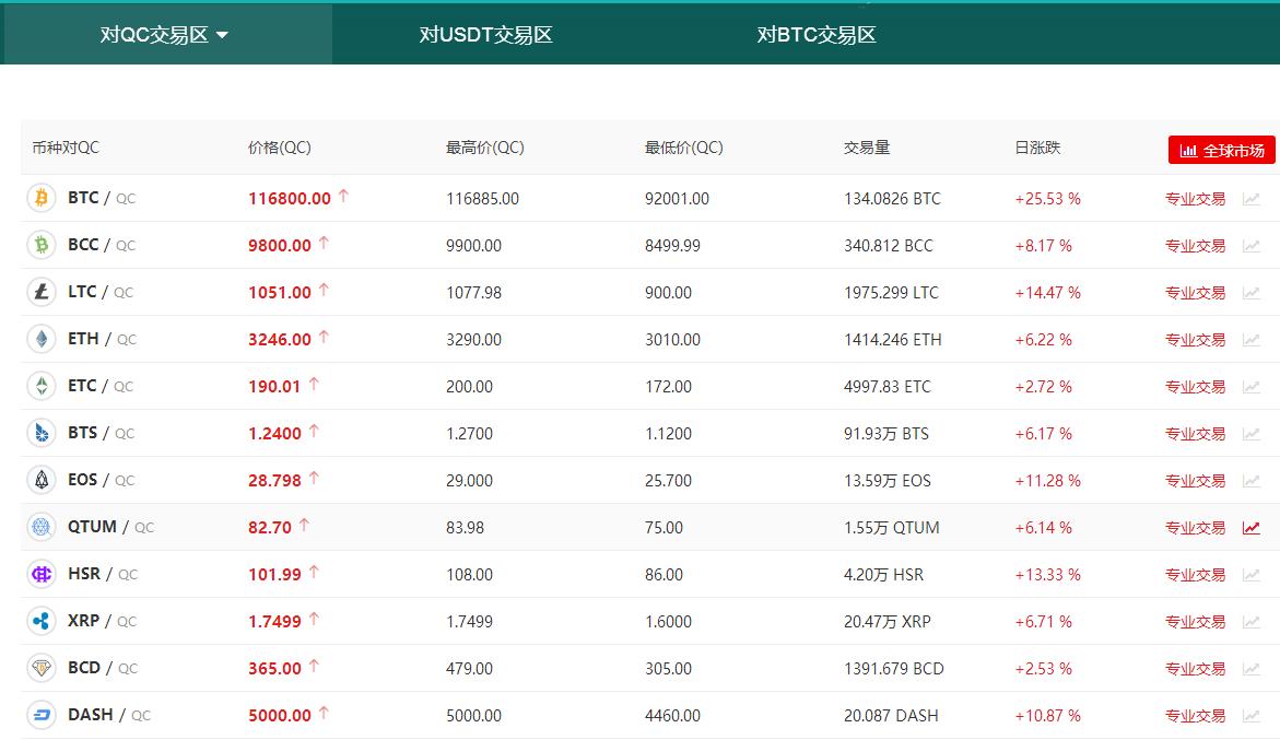 中比特ZB:新的炒币平台